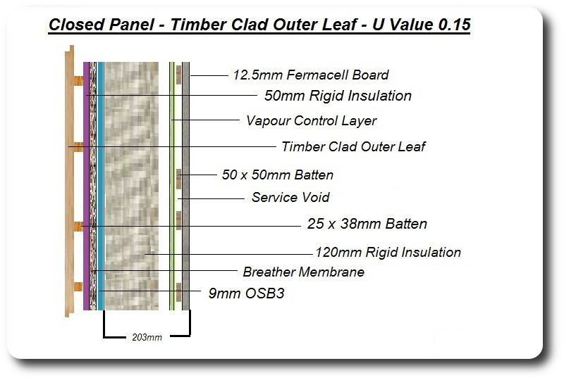 Cold Bridging and Timber Construction