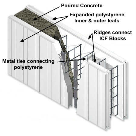 Modern building techniques icf insulated concrete for Insulated block construction