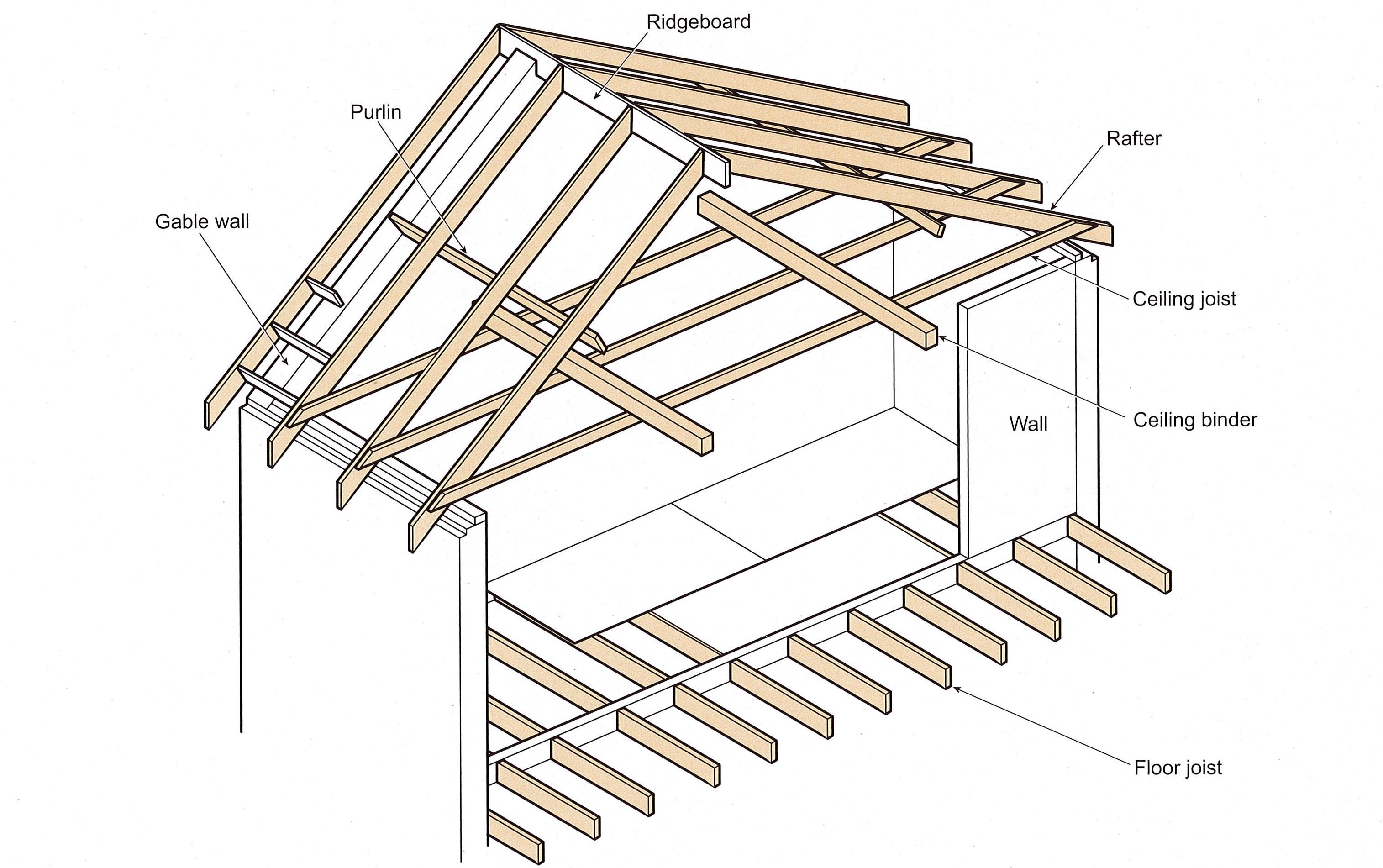 Ceiling Joist Definition Construction Taraba Home Review